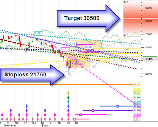 Target & Stoploss levels on the day of the trade