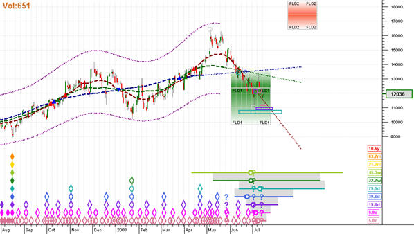 Target Sell zone is above 17000
