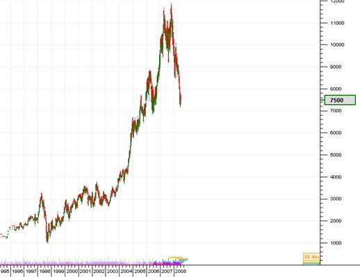 SBK price peaked last year, then fell hard