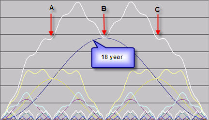 Combined cycles from 54 months to 18 years