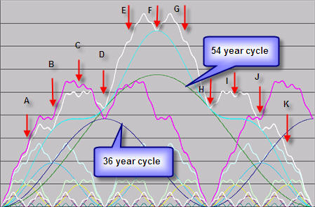 Combined cycles from 54 months to 54 years