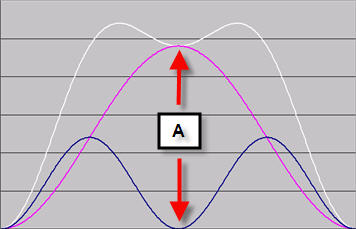Two sine waves combined
