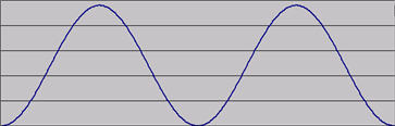 A sine-wave cycle