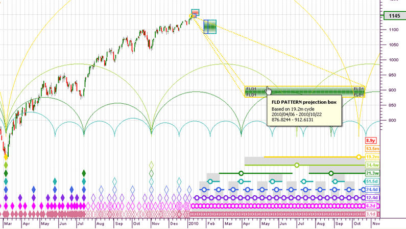 The nominal 18-month cycle is projected to move down to 900