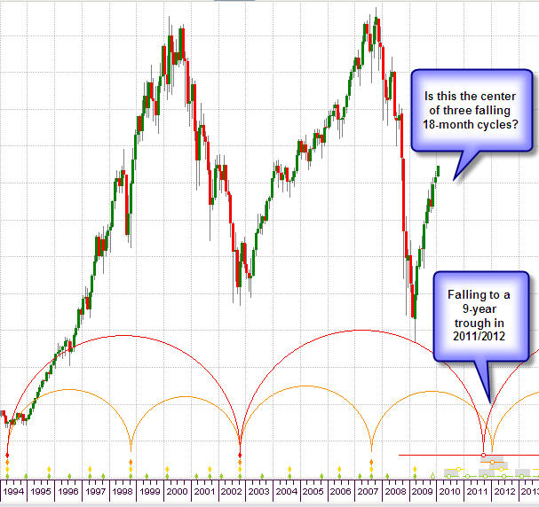 Things look bearish until end of 2011, early 2012